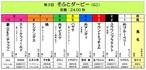 <第3回 そふとダービー(GⅠ 24.00秒)>おひねり全頭BOX