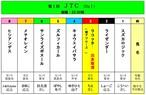 <第1回  JTC・クラシック(JtsⅠ)>おひねり賞金(2/28締切)