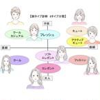顔タイプ診断