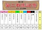 <第2回 第二有馬記念(GⅠ)>おひねり賞金(3/31締切)