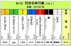 <第2回 同窓会皐月賞(JtsⅠ 20.00秒)>おひねり賞金(8/15締切)
