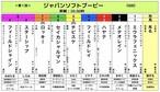 <第1回 ジャパンソフトブービー(GⅢ 20.00秒)>(2019/7/13公開)おひねり全頭BOX