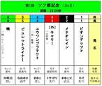 <第1回 ソフ都記念(JtsⅡ)>おひねり賞金(5/31締切)