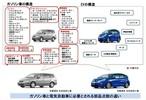 「自動車の未来はどっちだ」(前・後編セット)