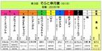 <第3回 そふと皐月賞(GⅠ.5 20.00秒)>おひねり全頭BOX