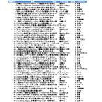 雑学クイズ2019年版【オールジャンル⑩】№9001~10000(全1000問)