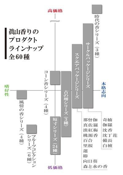 眞山プロダクトラインナップ