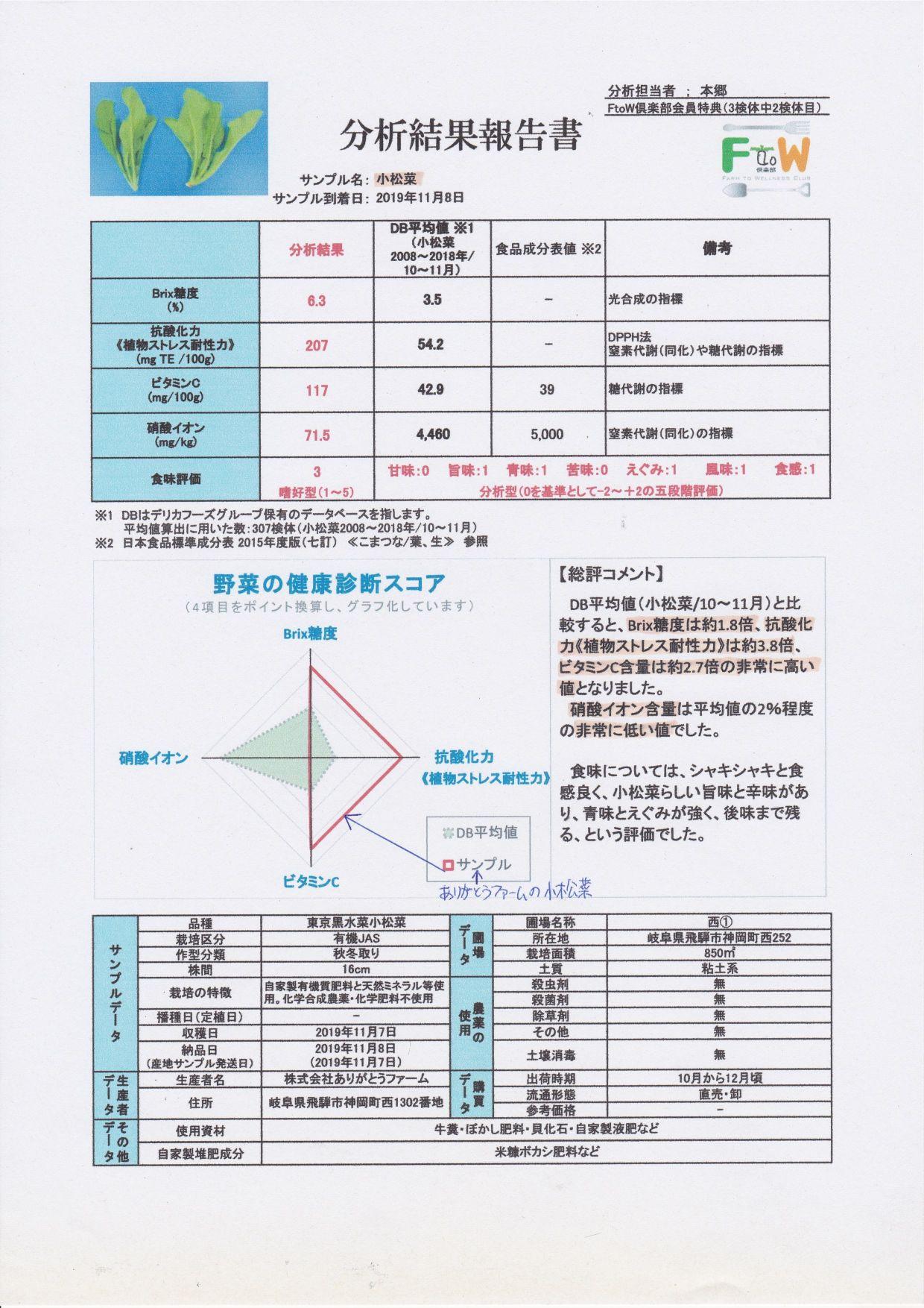 小松菜からも 信じられない抗酸化力が検出されました!!!