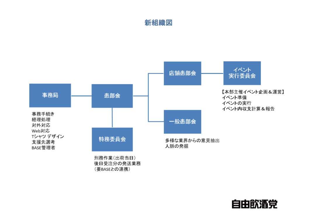 自由飲酒党事務局組織図