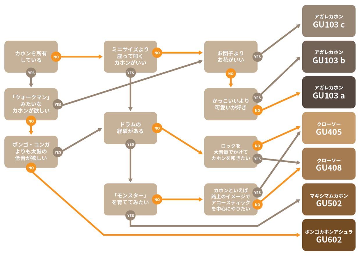 ◎あなたに似合うカホンを選べるチャート図【No.&SPEC / カホンの品番と詳細はこちら】