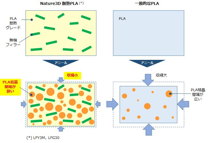 耐熱PLAと一般PLAの違いは?