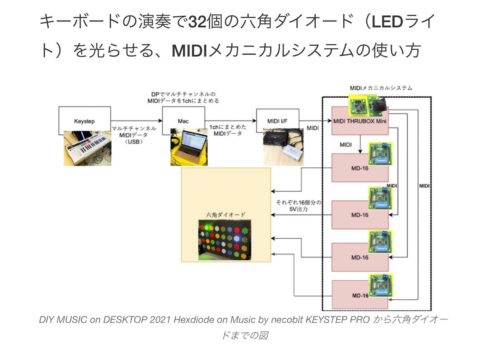 MIDI楽器の演奏でLEDを光らせる!MD-16の使い方解説