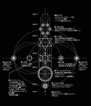 多層構造鏡魔法陣【The World】 鏡+クリスタルサークルセット