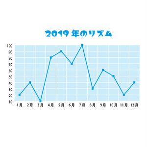 リズム(運気)のご相談(40分)