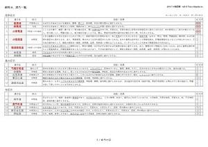 【登販試験】漢方一覧表