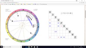 ギフトの心理占星術 ネット通話