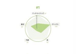 【定期購入 90粒】#1 detox type(ケール×人参葉)