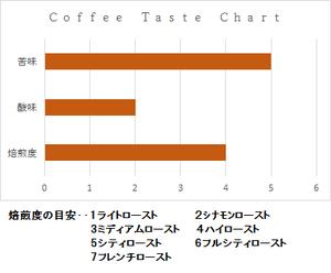 眠れる珈琲 カフェインレス 200g
