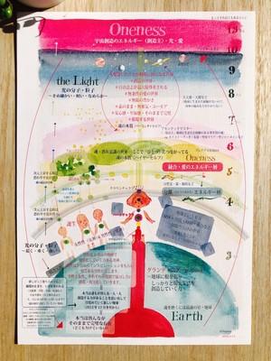 「宇宙絵図」・宇宙の仕組みを一目で(印刷物)