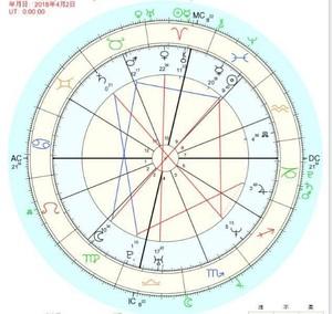 心理占星術オプション 30分延長