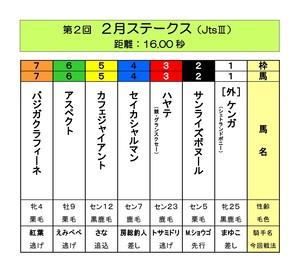 <第2回 2月ステークス(JtsⅢ)>おひねり賞金(6/15締切)