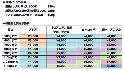 【海外発送手数料】7000円