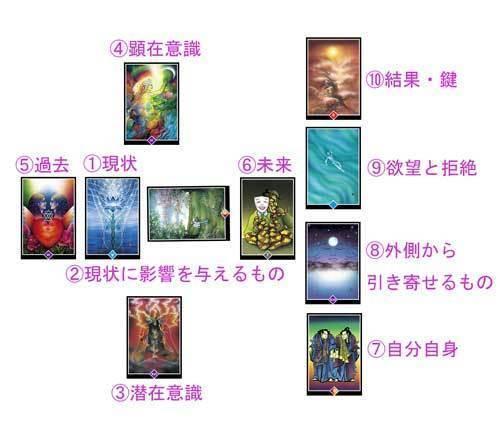 Web限定★Ruchiの禅タロットリーディング 4/29~5/6