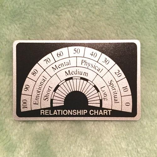 ダウジング リレーションシップチャートカード