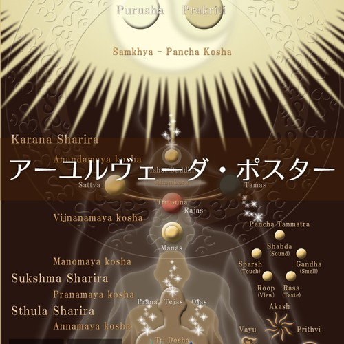 (アーユルヴェーダポスター)インド伝統思想の世界観
