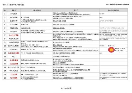 【登販試験】生薬の覚え方一覧表
