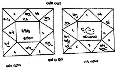 スリランカ占星術鑑定