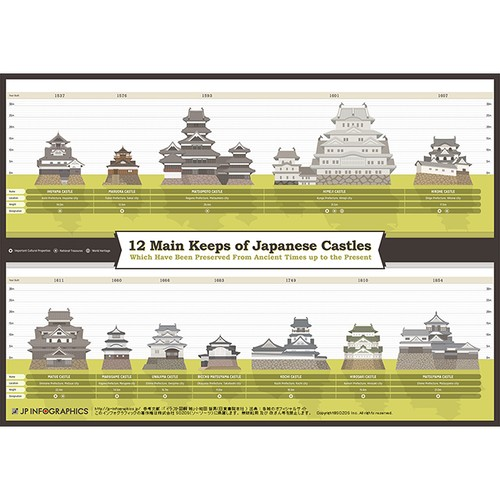 Infographic Poster of 12 Japanese castle towers that still remain as they originally existed.