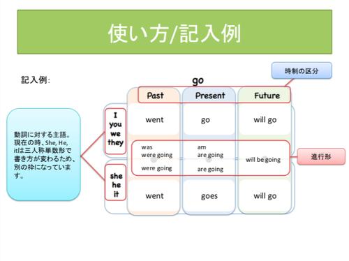 【PDF】【英検4級】動詞の時制まとめワーク(答え付き)
