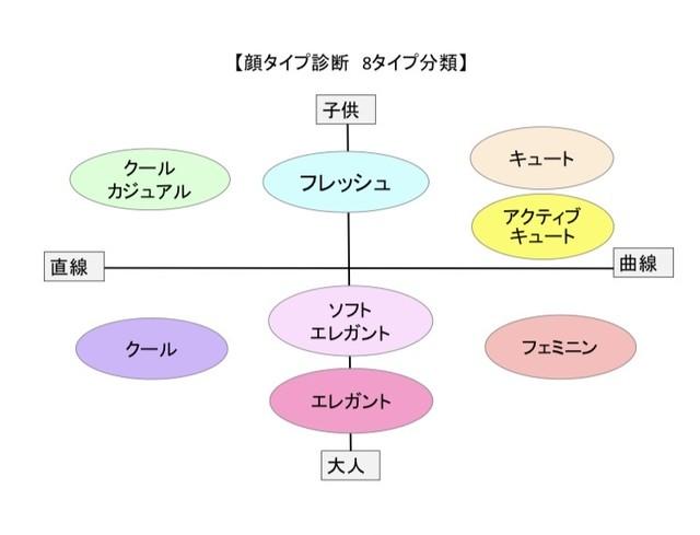 【LINE@限定】オンライン顔タイプ診断 アクセサリー付き