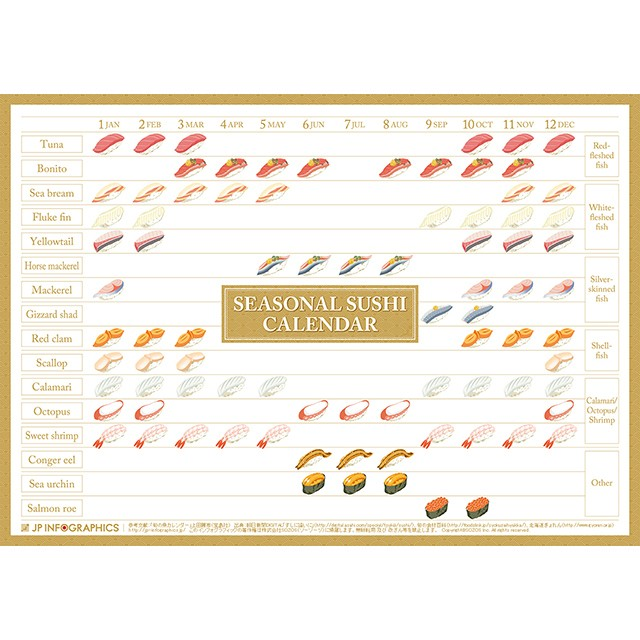 Infographic Poster of seasonal sushi in Japan.