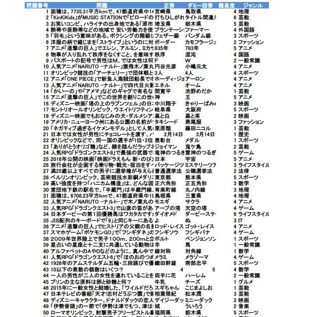 雑学クイズ2019年版【オールジャンル③】№2001~3000(全1000問)