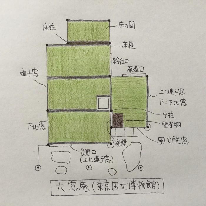 東京国立博物館の庭園内にある茶室「六窓庵」の間取り(平面図)や由来を解説してみました!【上野・東博】